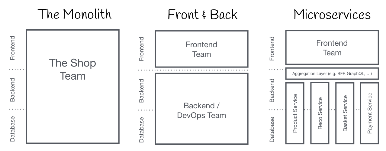 monolith-frontback-microservices